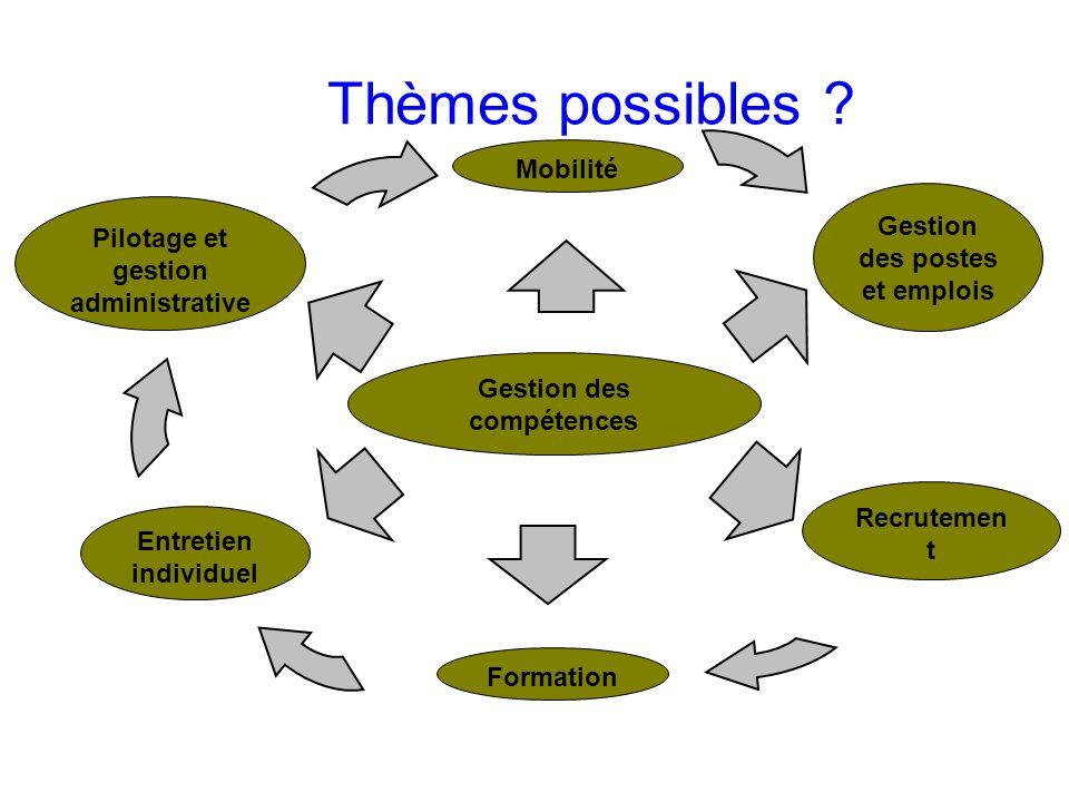 Thèmes possibles Mobilité Gestion des postes et emplois
