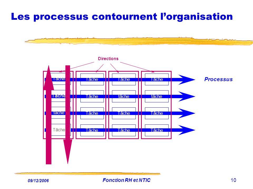 Les processus contournent l'organisation