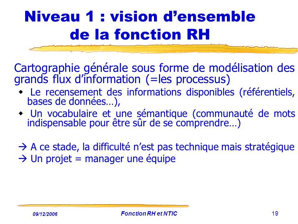 Niveau 1 : vision d'ensemble de la fonction RH