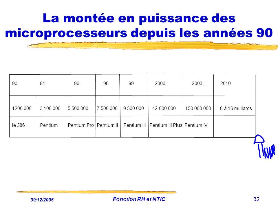 La montée en puissance des microprocesseurs depuis les années 90