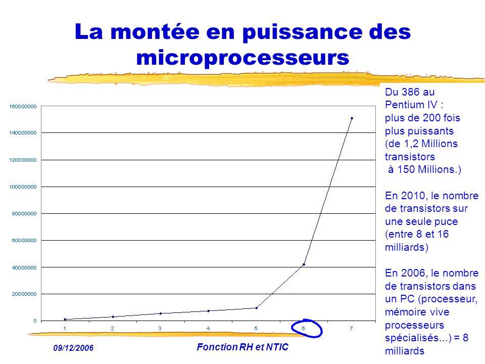 La montée en puissance des microprocesseurs