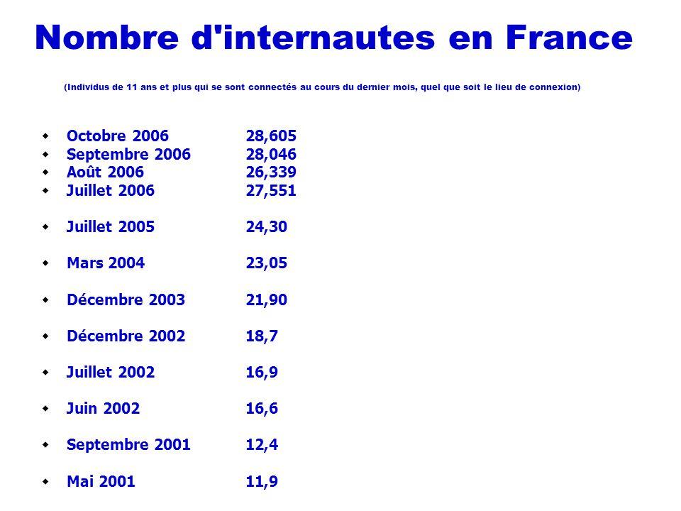 Nombre d internautes en France (Individus de 11 ans et plus qui se sont connectés au cours du dernier mois, quel que soit le lieu de connexion)