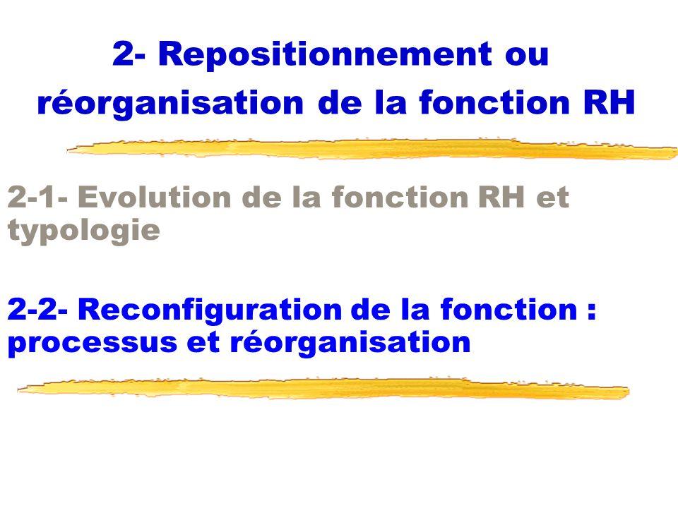 réorganisation de la fonction RH