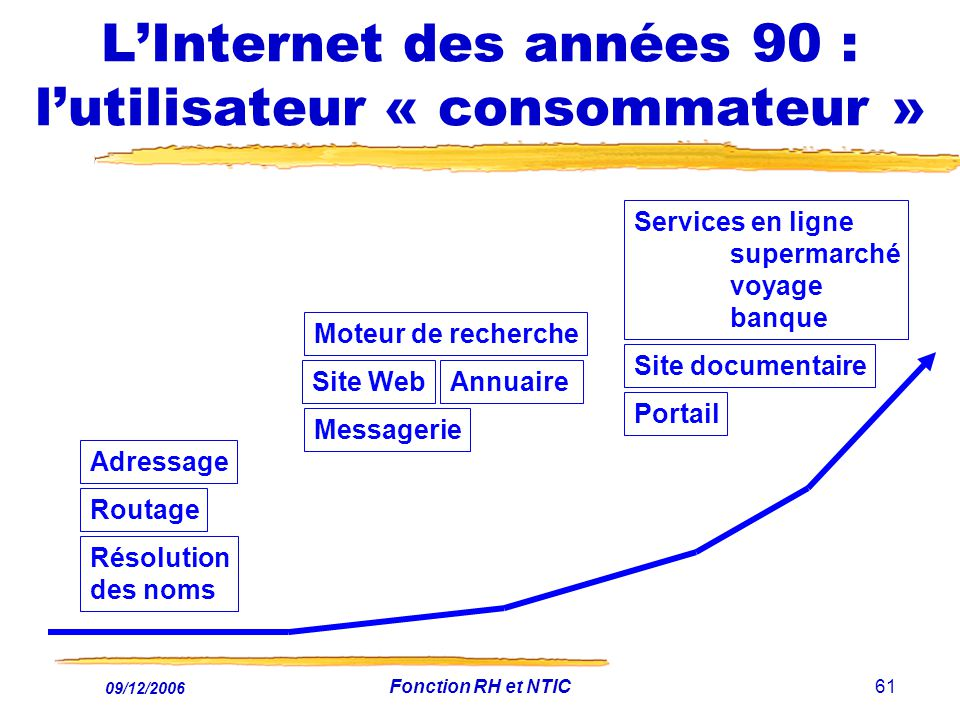 L'Internet des années 90 : l'utilisateur « consommateur »