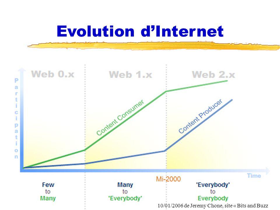 Evolution d'Internet Mi-2000 Fonction RH et NTIC