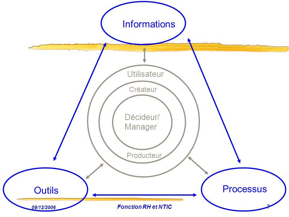 Informations Processus Outils Utilisateur Décideur/ Manager Créateur