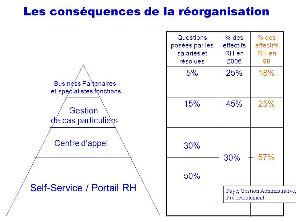 Les conséquences de la réorganisation