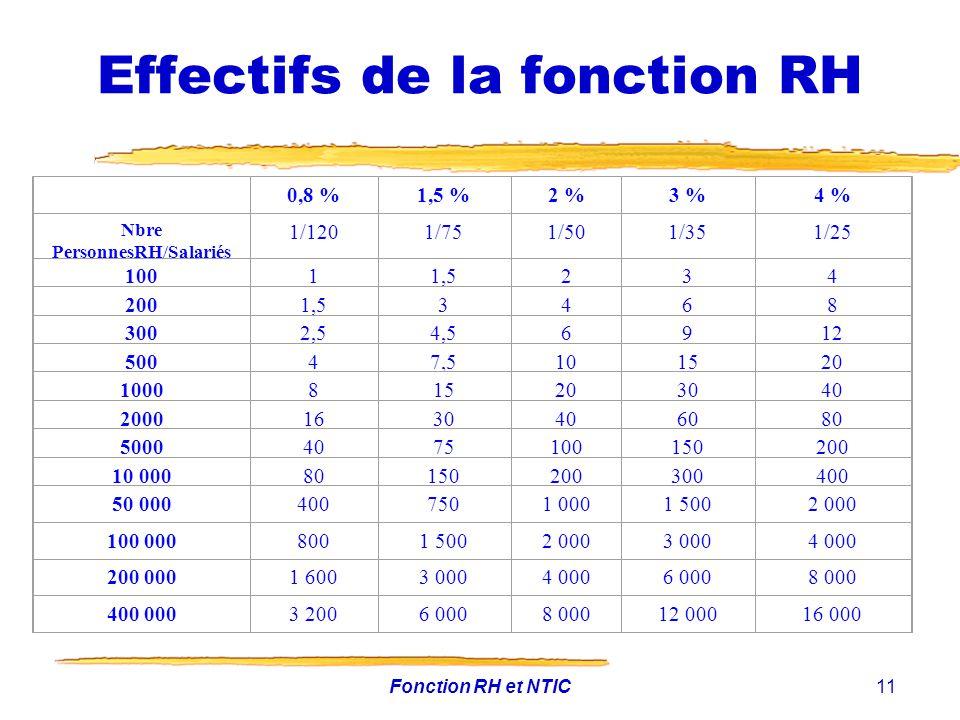 Effectifs de la fonction RH