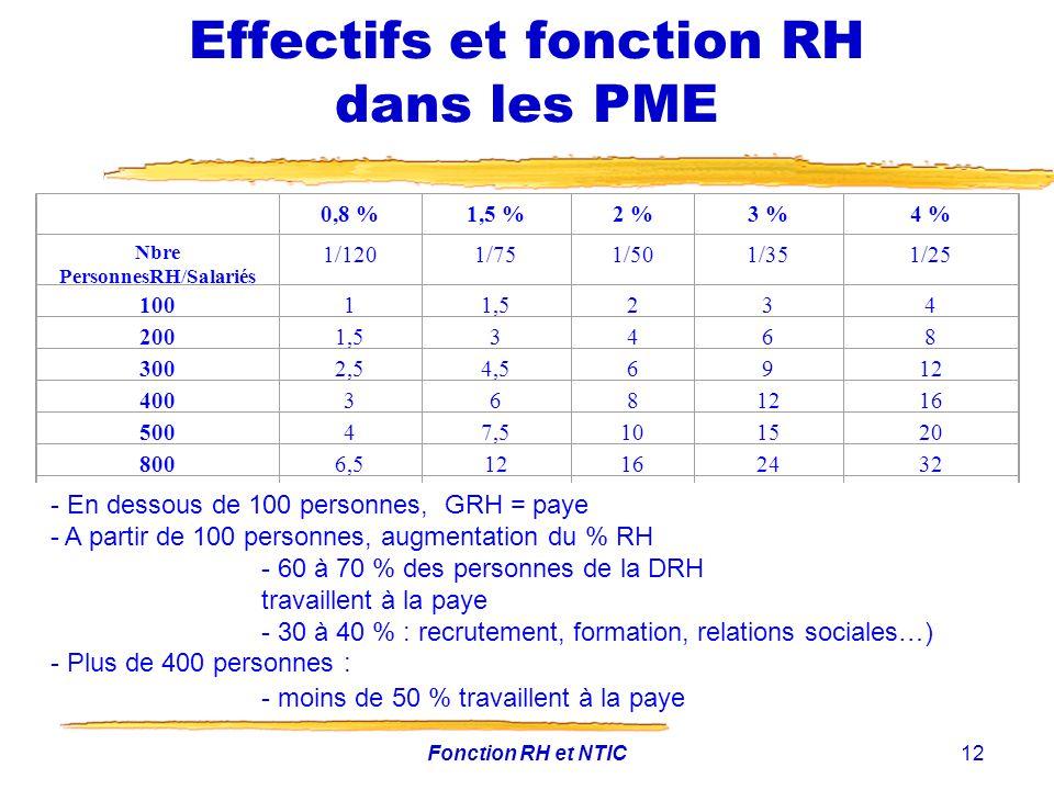 Effectifs et fonction RH dans les PME