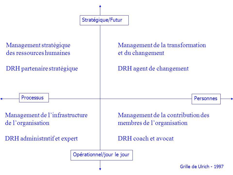 Management stratégique des ressources humaines