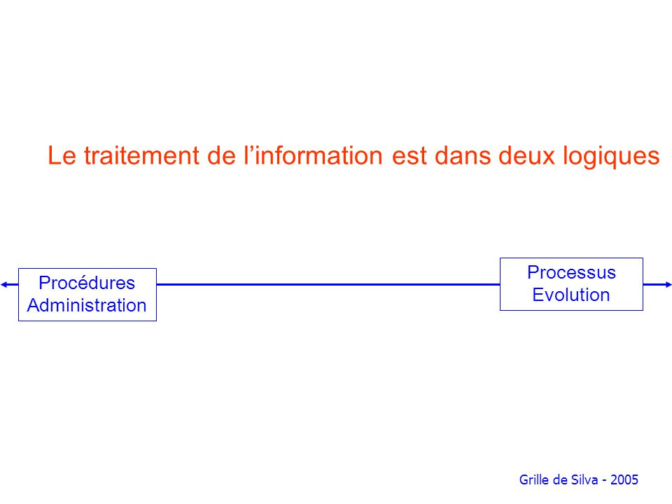 Le traitement de l'information est dans deux logiques