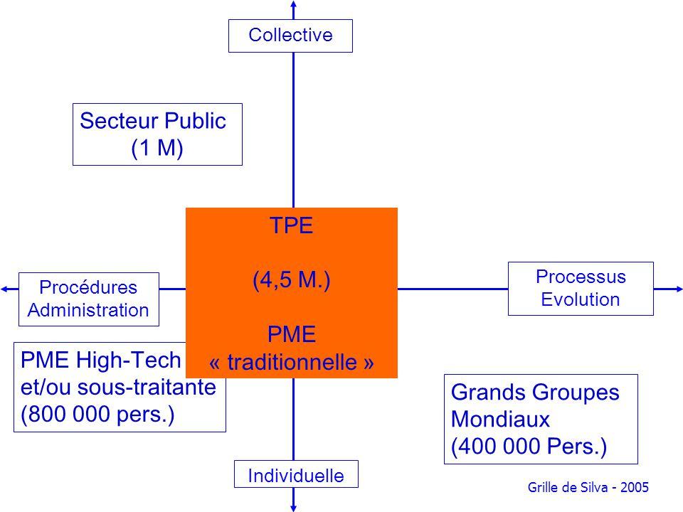 Procédures Administration