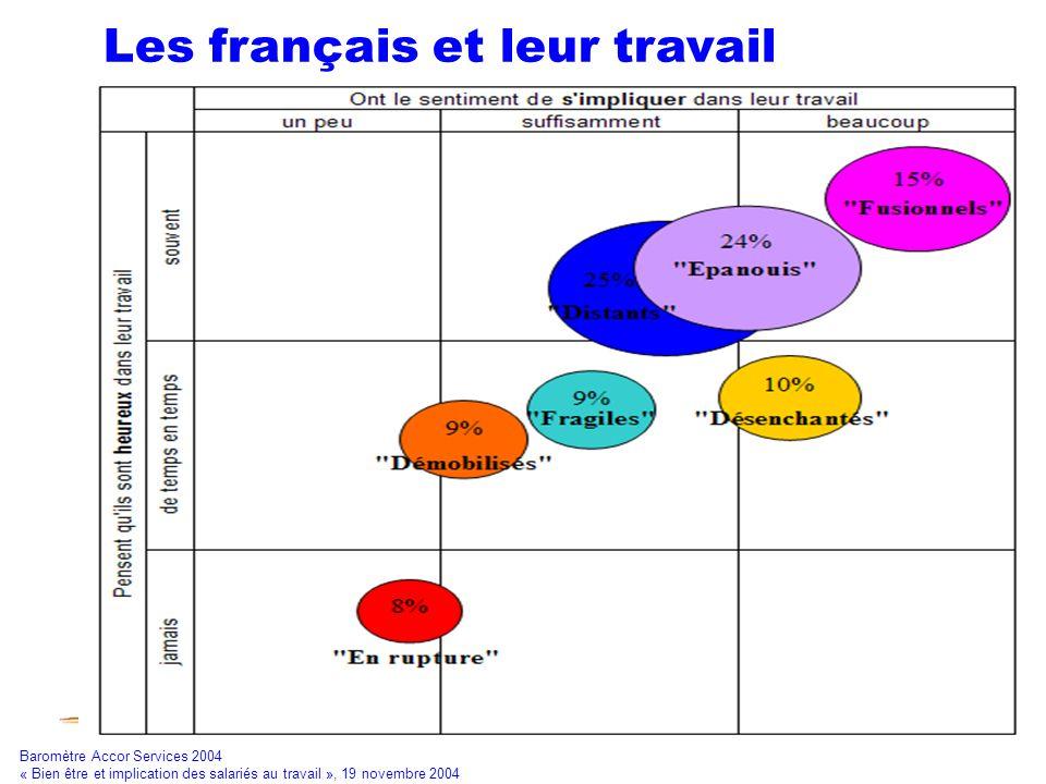 Les français et leur travail