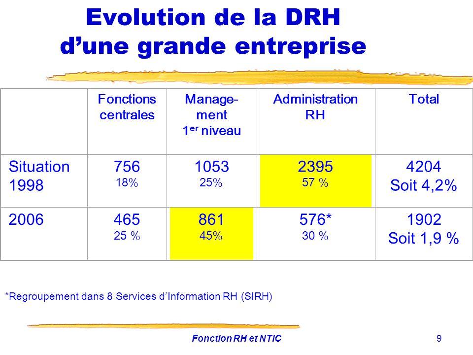 Evolution de la DRH d'une grande entreprise