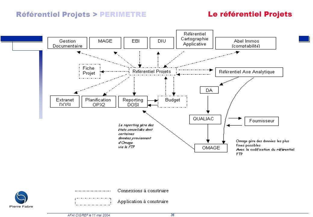 Référentiel Projets > PERIMETRE