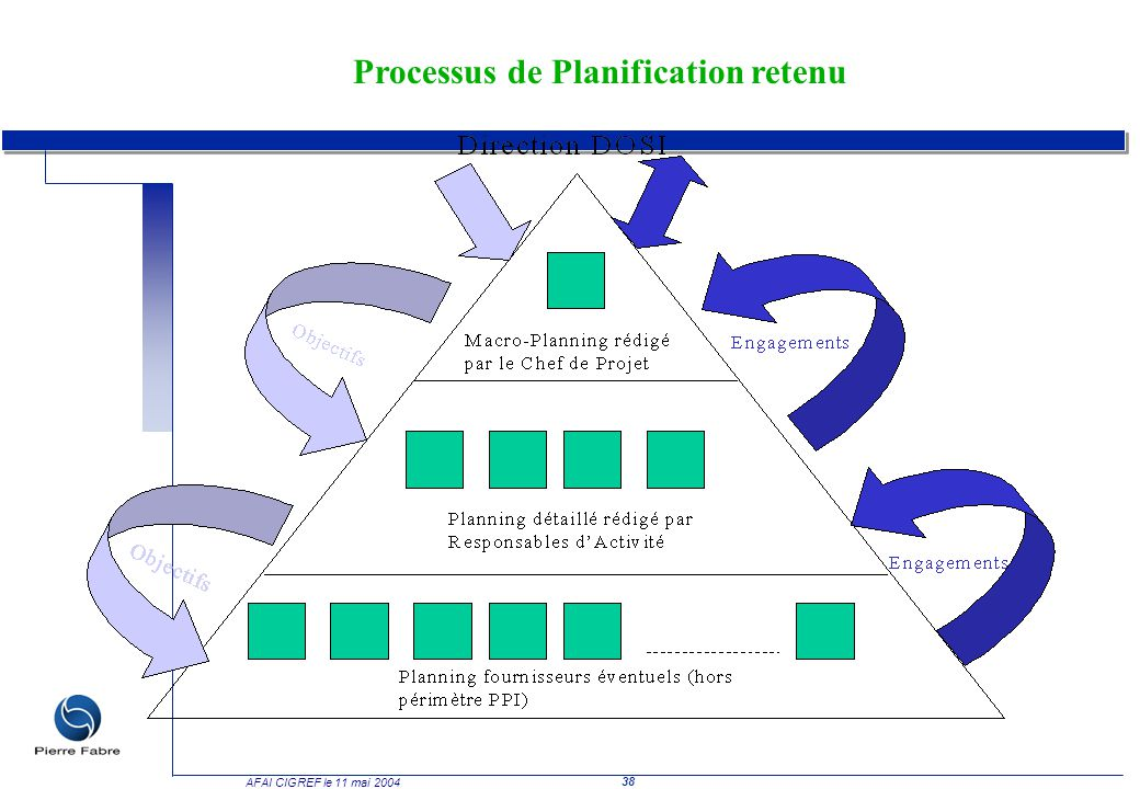 Processus de Planification retenu