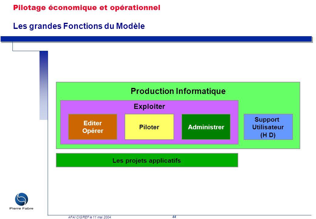 Pilotage économique et opérationnel Les grandes Fonctions du Modèle