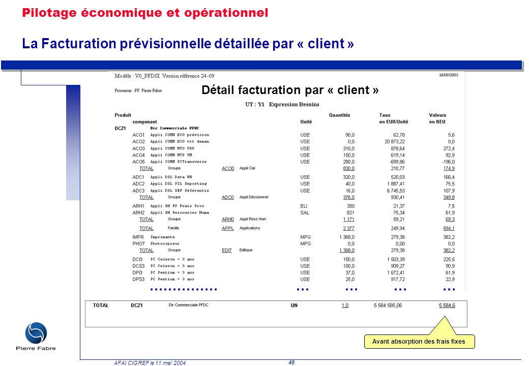 Détail facturation par « client » Avant absorption des frais fixes