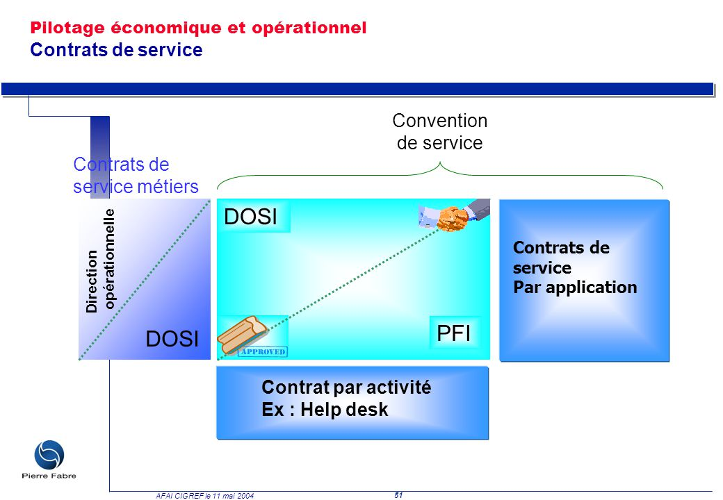 DOSI PFI DOSI Convention de service Contrats de service métiers