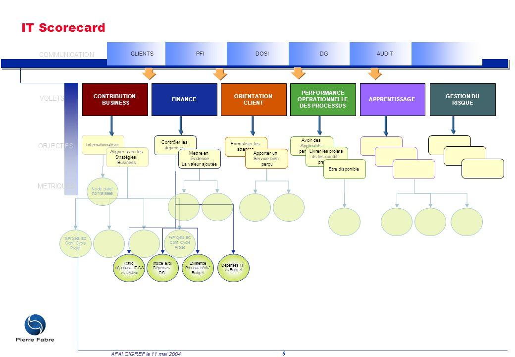 IT Scorecard COMMUNICATION VOLETS OBJECTIFS METRIQUES CLIENTS PFI DOSI