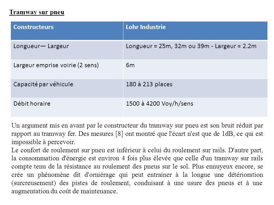 Tramway sur pneu Constructeurs. Lohr Industrie. Longueur— Largeur. Longueur = 25m, 32m ou 39m - Largeur = 2.2m.