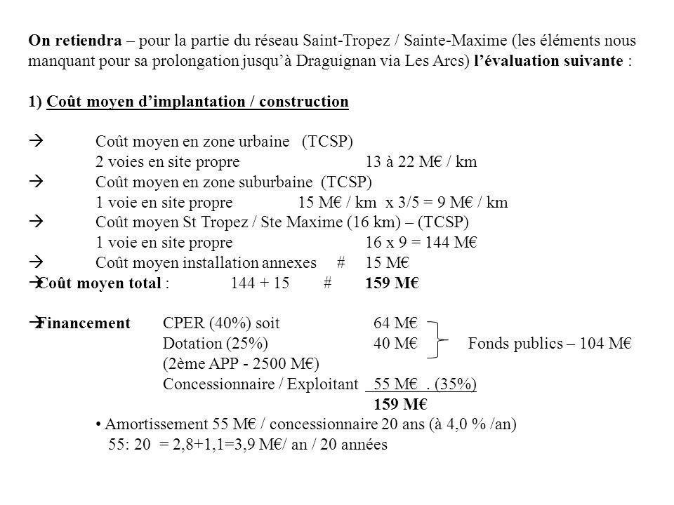 On retiendra – pour la partie du réseau Saint-Tropez / Sainte-Maxime (les éléments nous manquant pour sa prolongation jusqu'à Draguignan via Les Arcs) l'évaluation suivante :