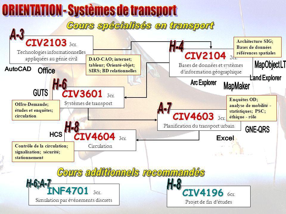 CIV2103 3cr. Technologies informationnelles appliquées au génie civil