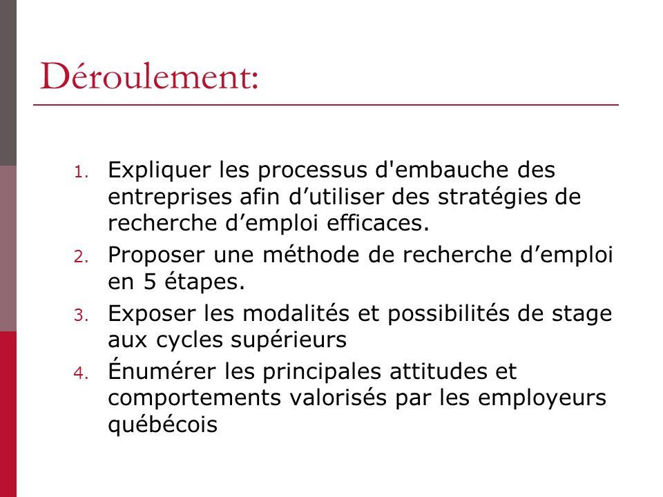 Déroulement: Expliquer les processus d embauche des entreprises afin d'utiliser des stratégies de recherche d'emploi efficaces.