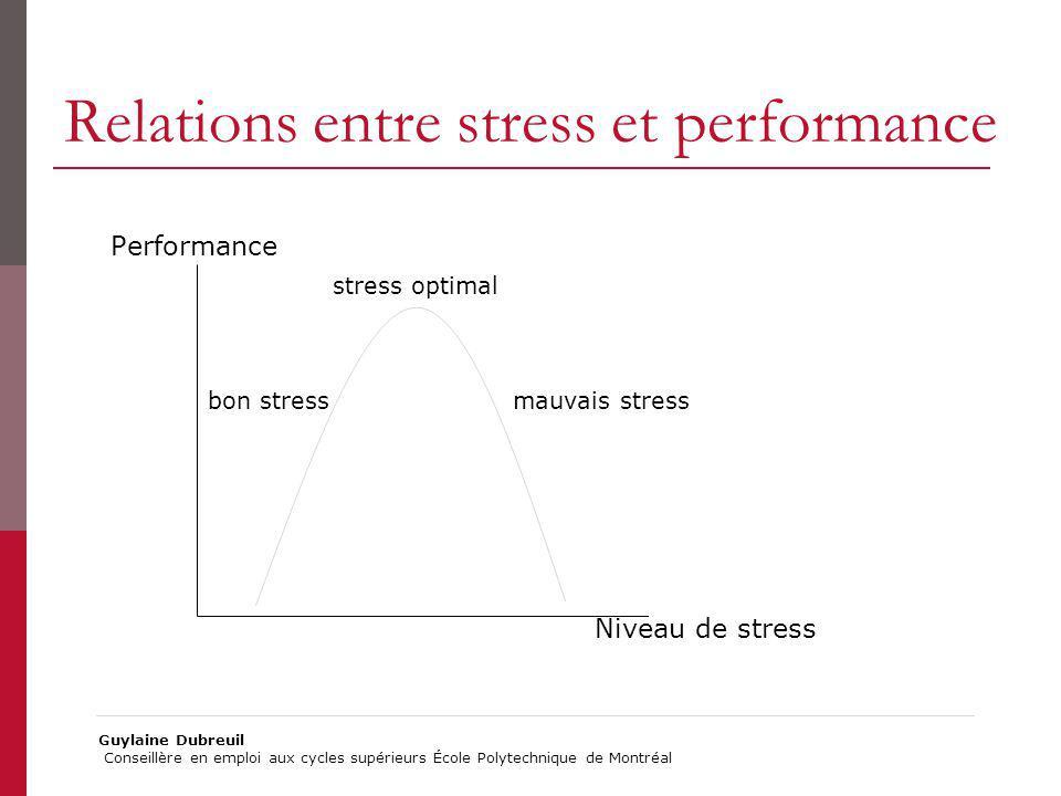 Relations entre stress et performance