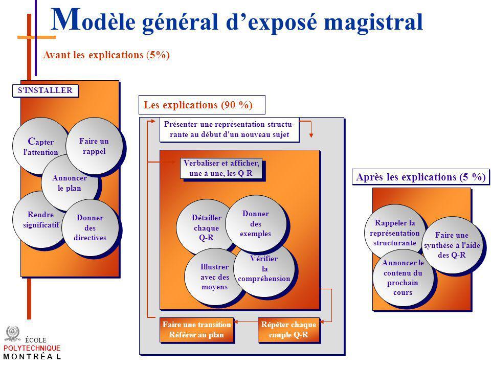 Modèle général d'exposé magistral