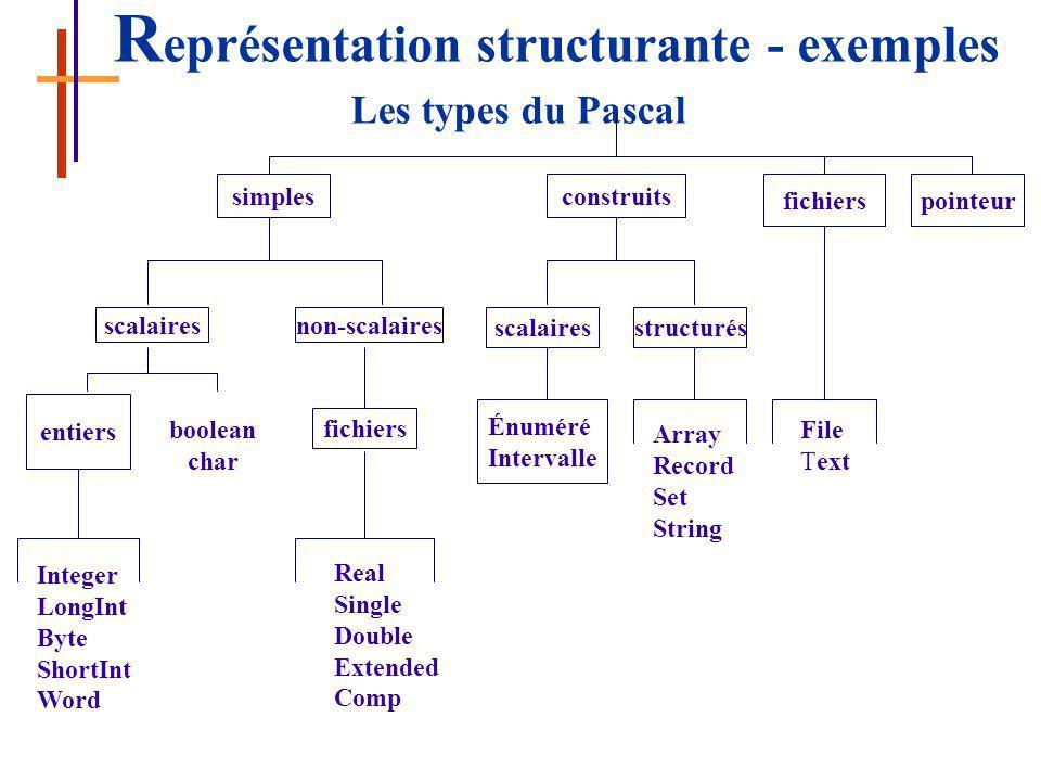 Représentation structurante - exemples