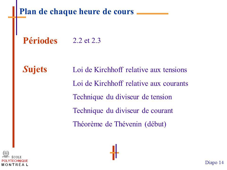 Périodes Sujets Plan de chaque heure de cours 2.2 et 2.3
