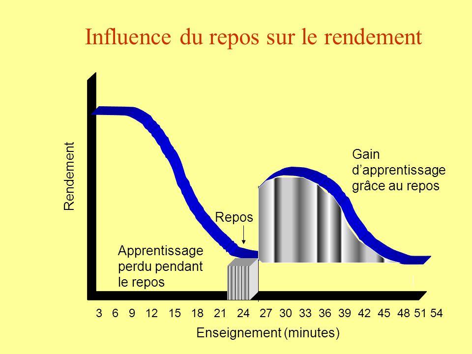 Influence du repos sur le rendement