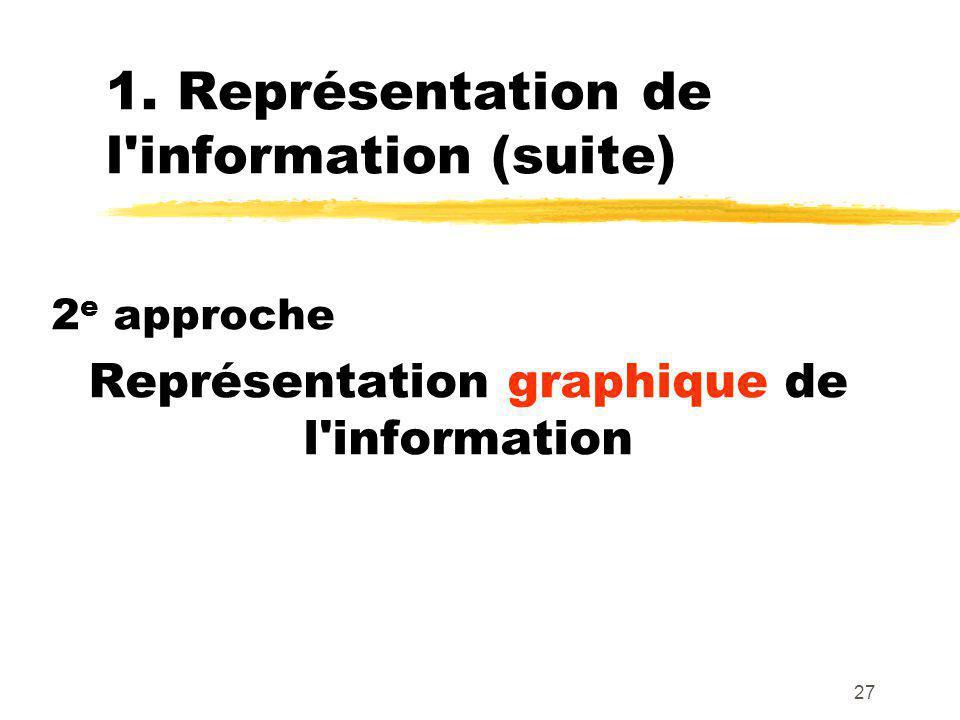 1. Représentation de l information (suite)
