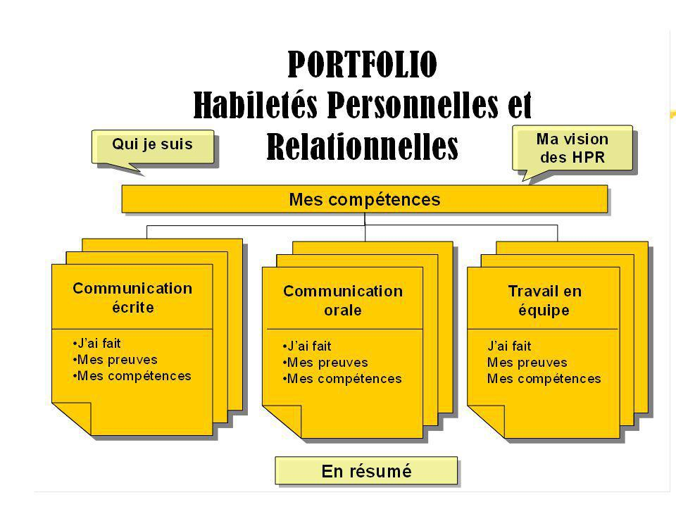 Plutôt qu une liste, je montre un schéma descriptif du portfolio