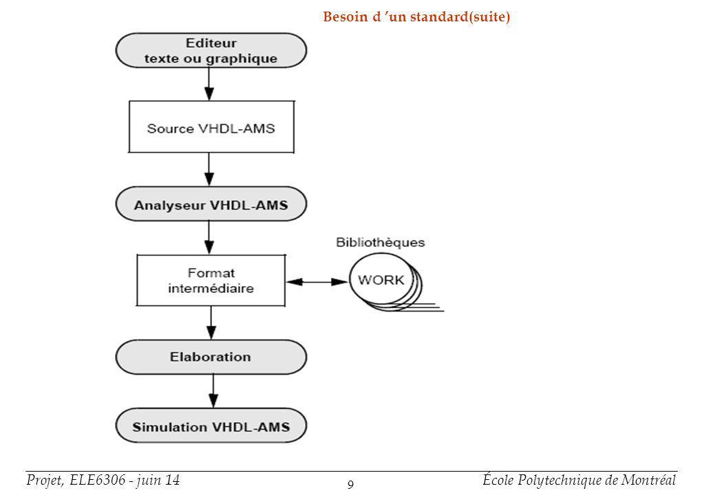 3-Organisation d'un modèle VHDL-AMS