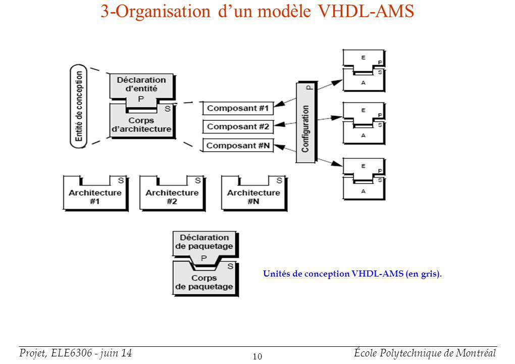 Organisation d'un modèle VHDL-AMS(suite)