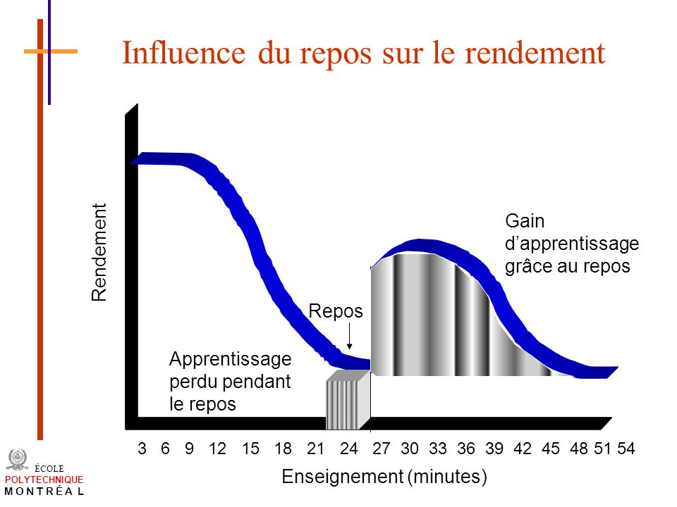 Influence du repos sur le rendement