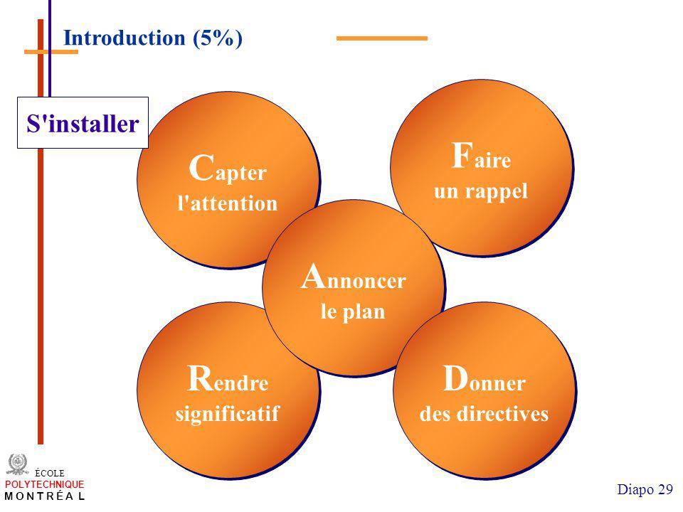 Faire un rappel Capter l attention Annoncer le plan