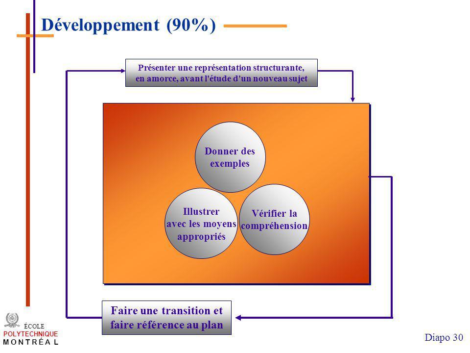 Développement (90%) Faire une transition et faire référence au plan