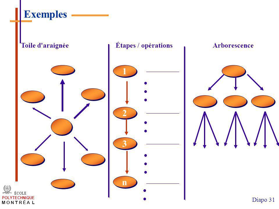 Exemples 1 2 3 n Toile d araignée Étapes / opérations Arborescence  