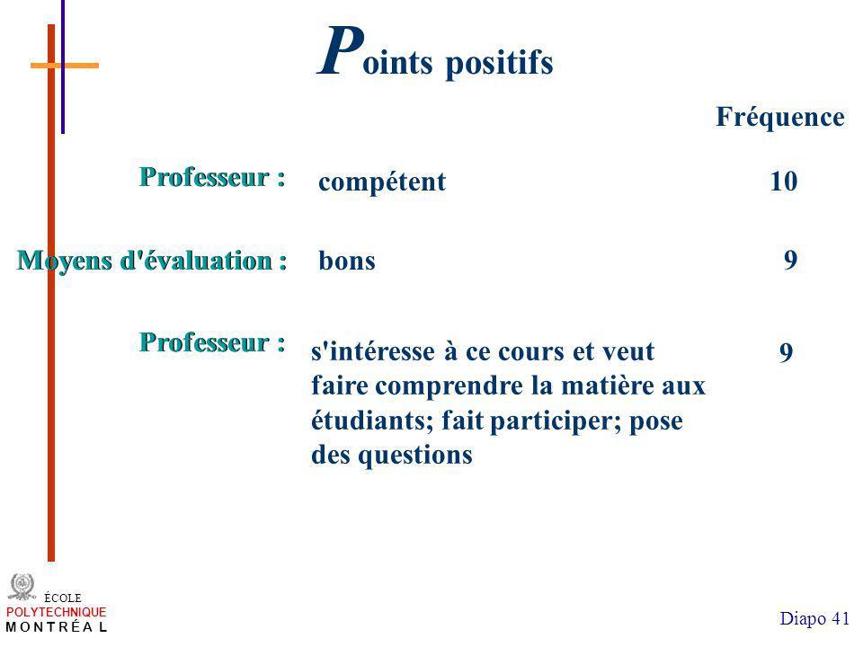 Points positifs Fréquence Professeur : compétent 10