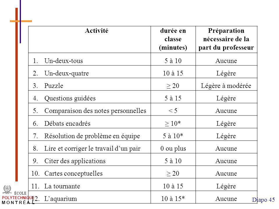 durée en classe (minutes)