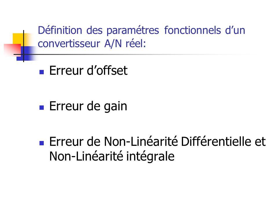 Définition des paramétres fonctionnels d'un convertisseur A/N réel: