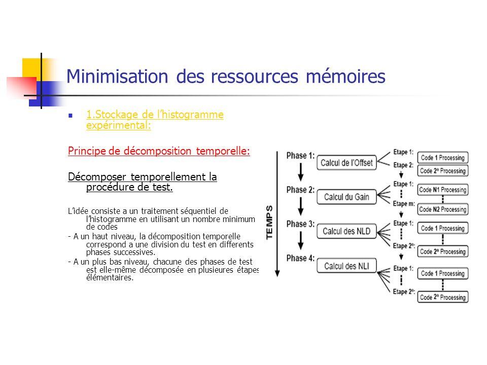 Minimisation des ressources mémoires