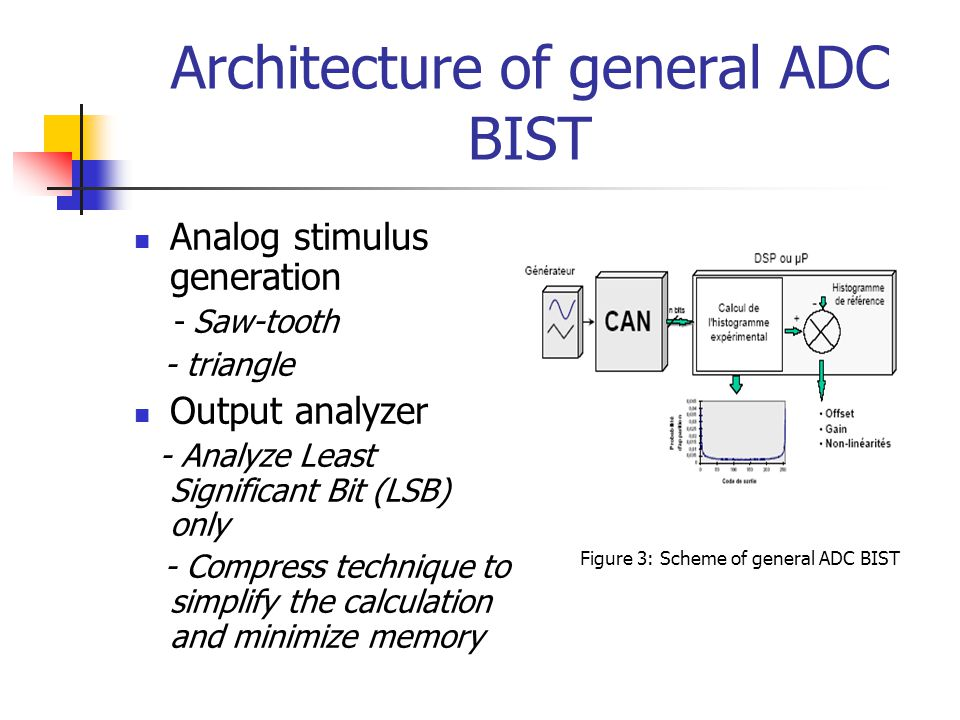 Architecture of general ADC BIST