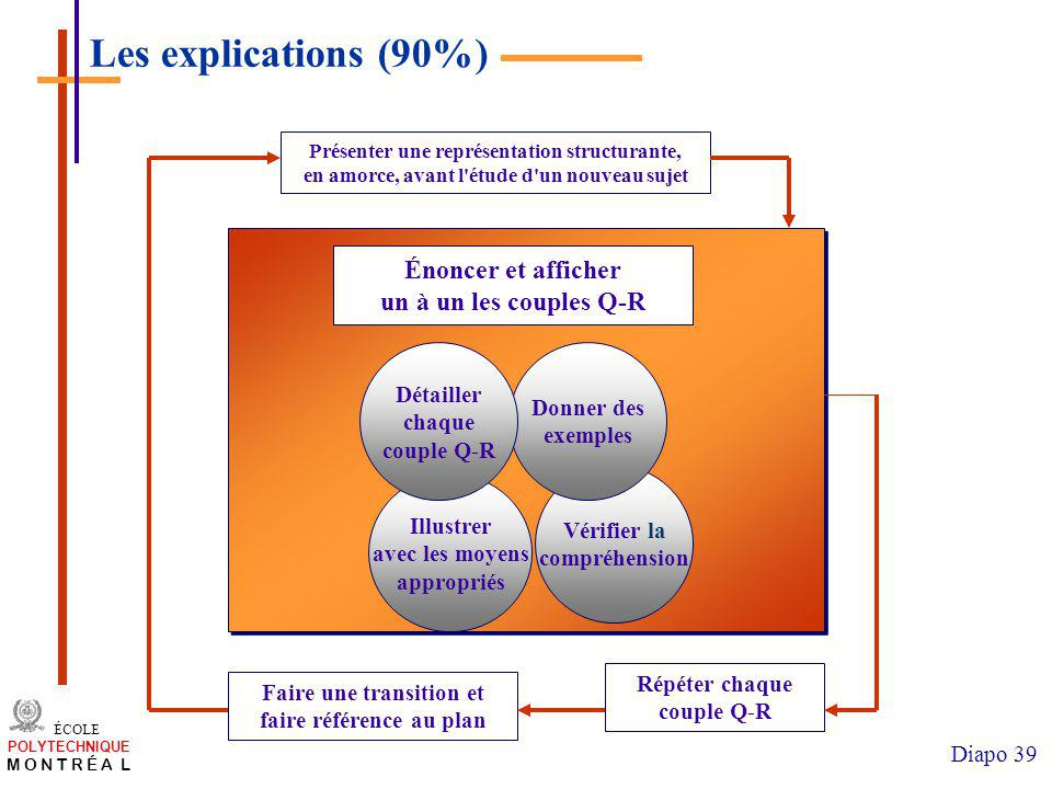 Les explications (90%) Énoncer et afficher un à un les couples Q-R