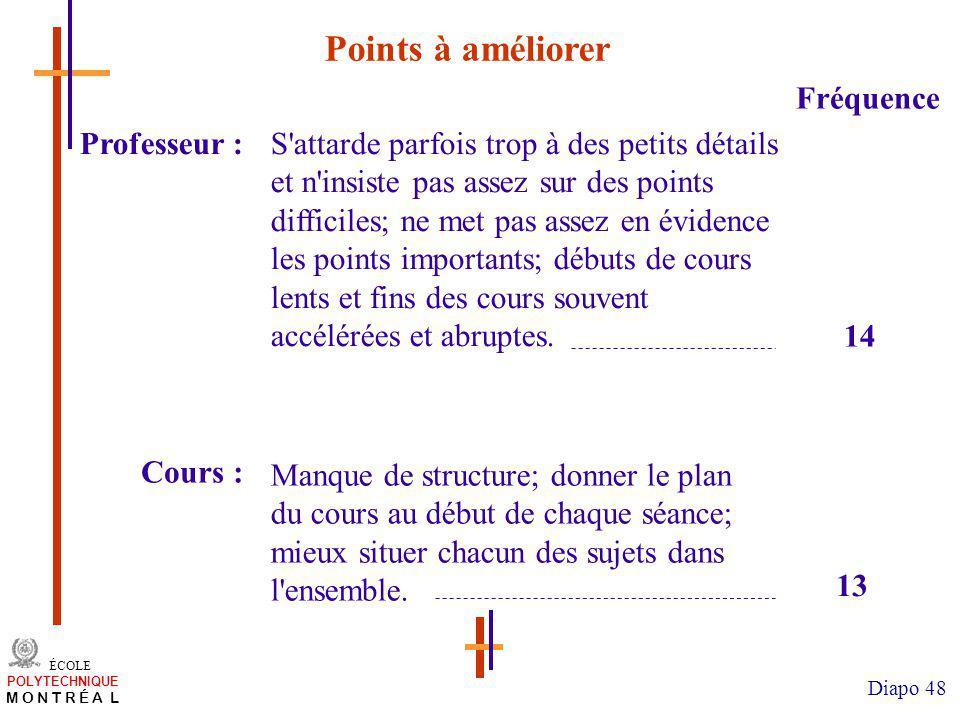 Points à améliorer Fréquence Professeur :