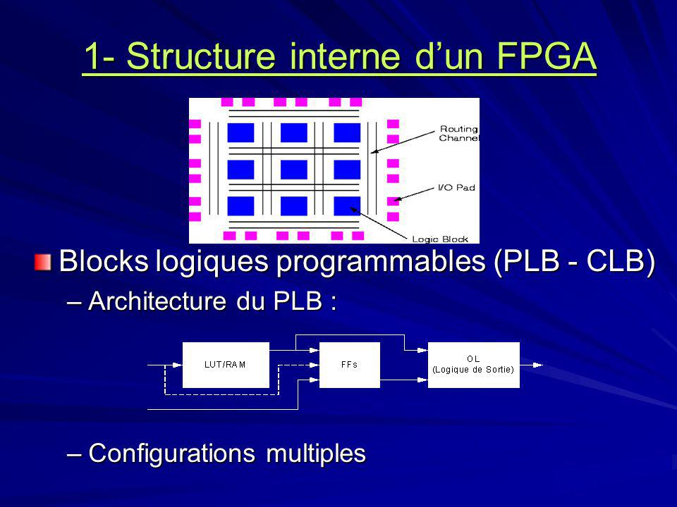 1- Structure interne d'un FPGA