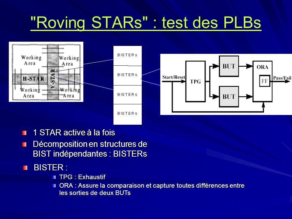 Roving STARs : test des PLBs